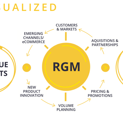 Transform with Twelve: Three Reasons to Implement Revenue Growth Management (RGM)