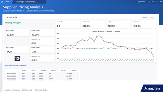 Procurement Pricing Anaplan Dashboard Image