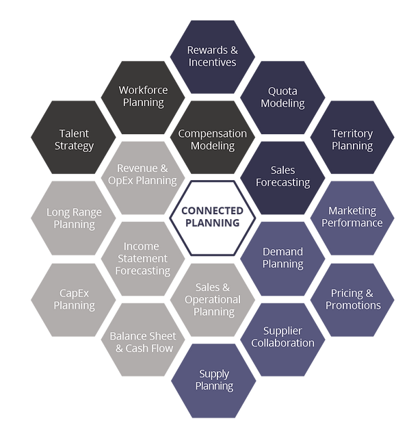 Core 18 Connected Planning Honeycomb Diagram