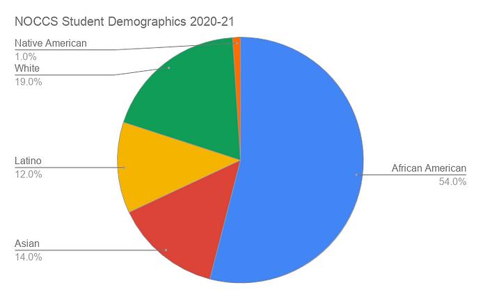 NOCCS Student Demographics 2020-21.png