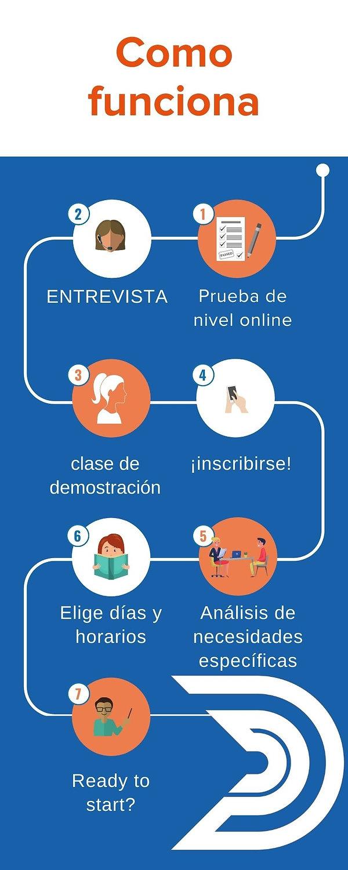 como funciona aulas de espanhol