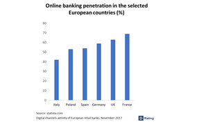 Online banking penetration in the selected European countries