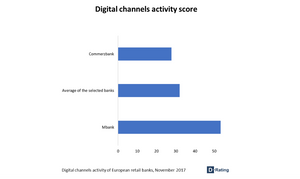 Digital channel activity score