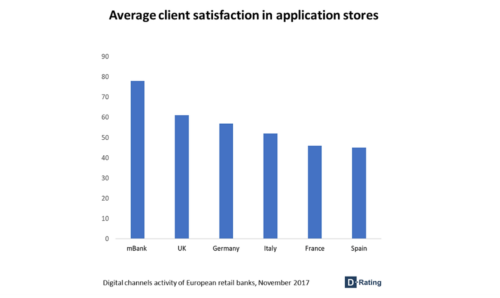 Average client satisfaction in application stores