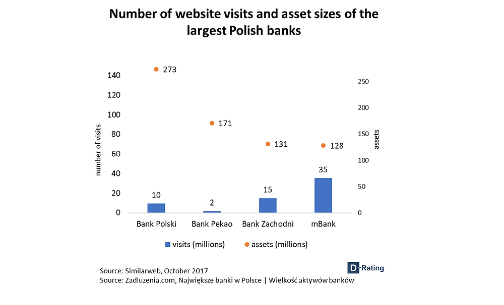 Number of website visits and asset sizes of the largest Polish banks