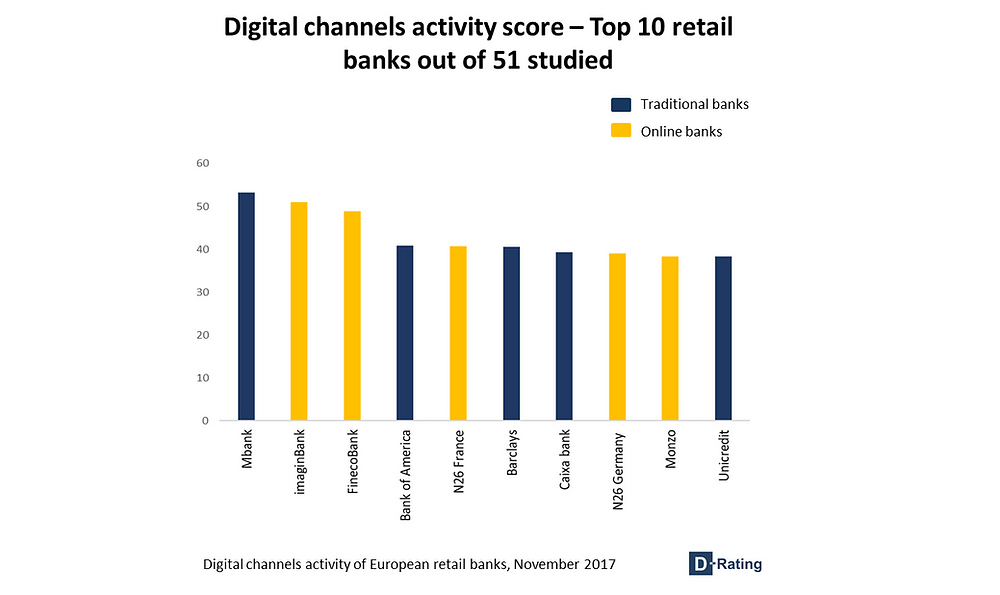 Digital channel activity score