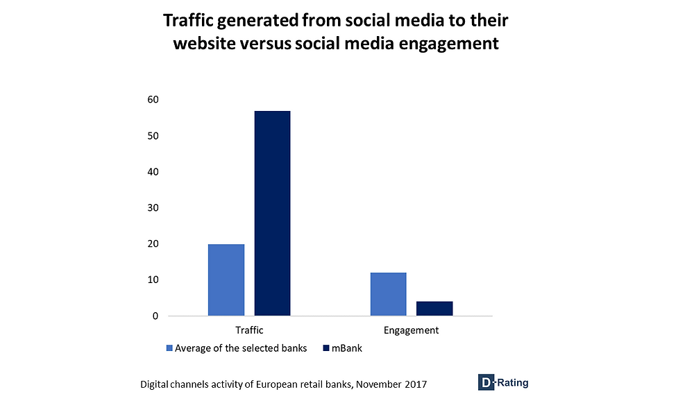Traffic generated from social media to their website versus social media engagement