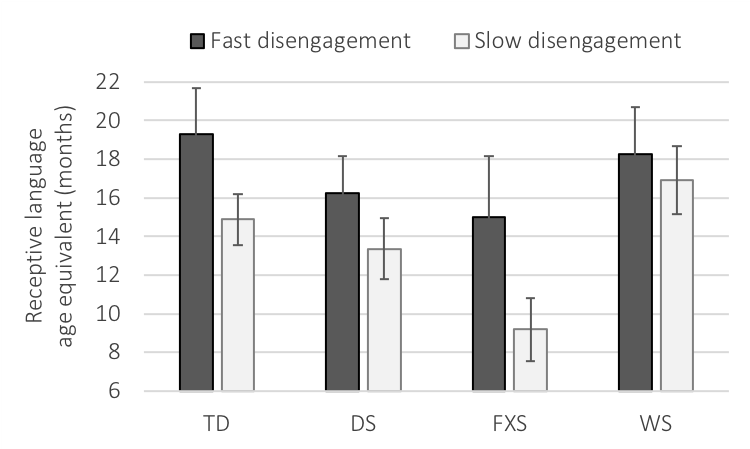 Toddlers who were relatively quick at disengaging attention demonstrated better receptive language ability than toddlers who were relatively slow at disengaging attention. Groups were matched on mental age (~15 months). Error bars represent ± 1 SE of the mean.