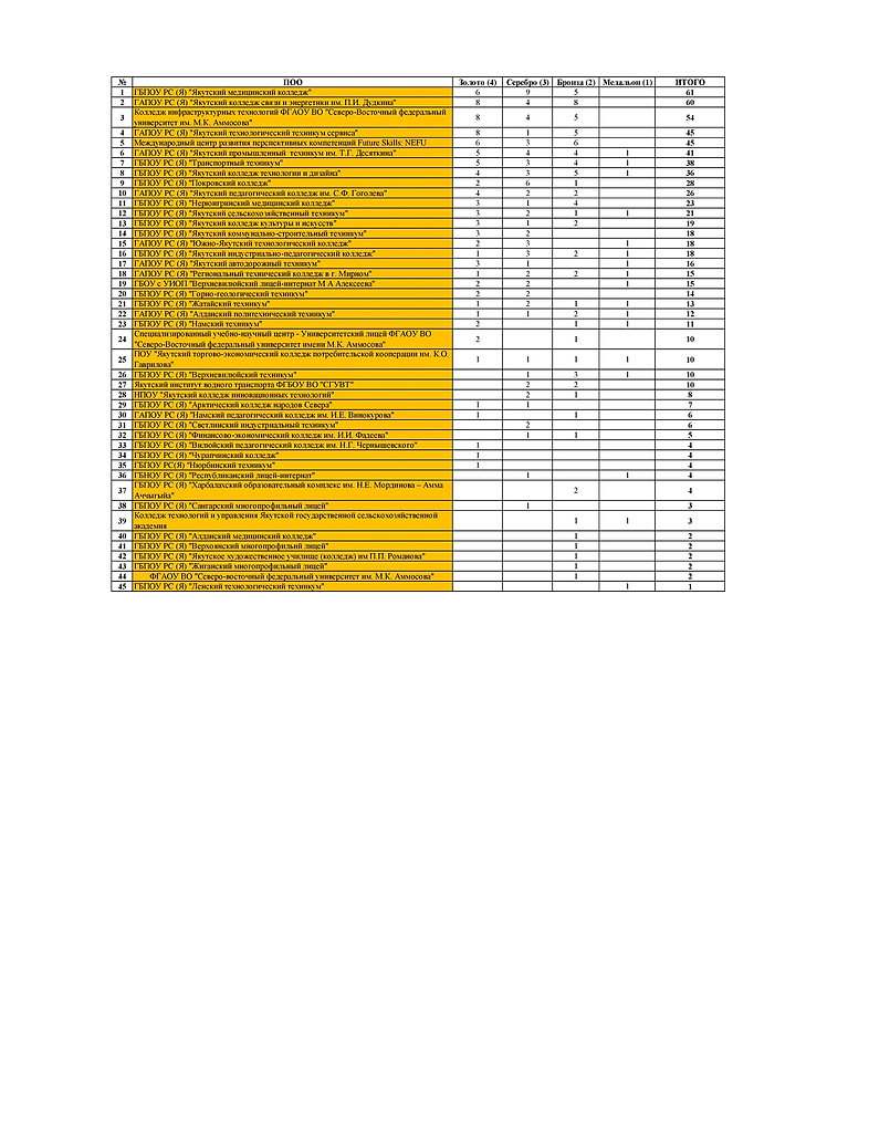 Медальный зачет СПО (1).jpg
