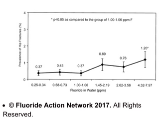 The Hidden Dangers of Fluoride Ingestion