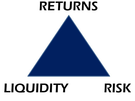 Investment According to Theory: Investment Triangle
