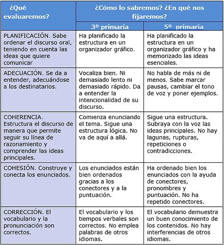 RA-taula-criteris1_ESP.png