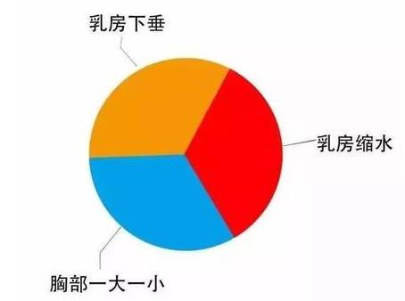 刘燕酿制丰韵霜用几支才能有效果?产后调养丰胸的方法