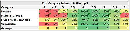 PH Tolerance By Category.png