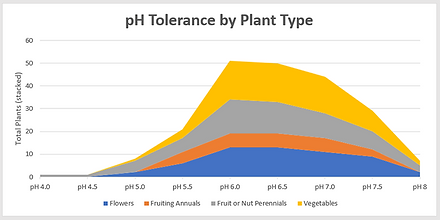 PH Tolerance By Plant2.png