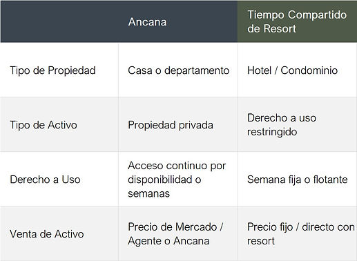 Ancana vs. Tiempo Compartido (ESP).jpeg