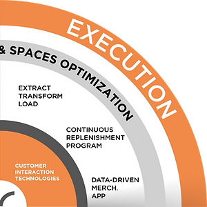 execution solutions