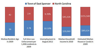 east-spencer-town-statictics-nc.jpg