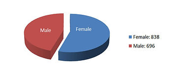 east-spencer-gender-breakdown-chart.jpg