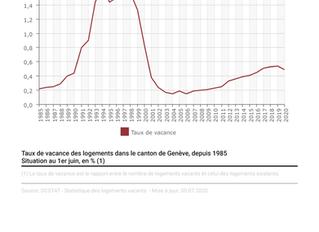 Taux de vacance des logements dans le canton de Genève, depuis 1985