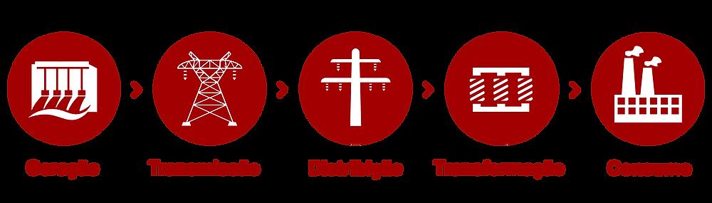 GTD | Geração, transmissão e distribuição de energia