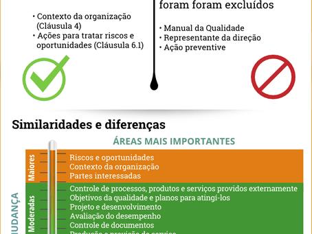 ISO 9001:2015 vs. Versão 2008 – O que mudou?