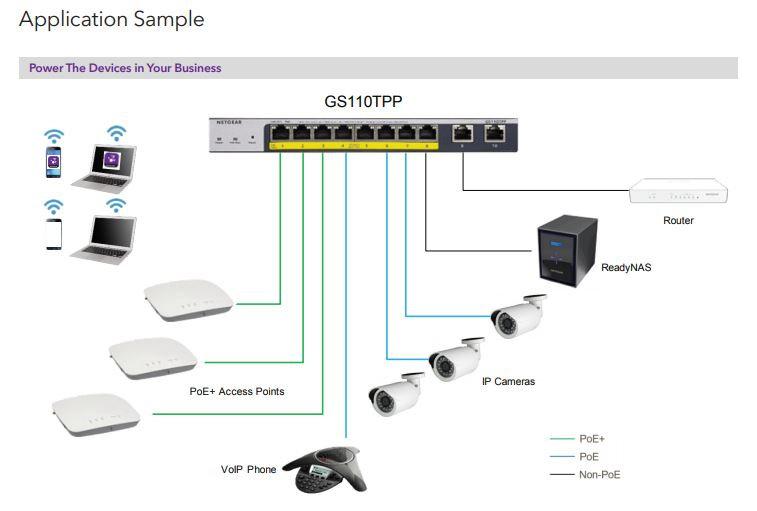 NETGR GS110TPP 8-PORT POE+ SMART MANAGED PRO SWITCH WITH CLOUD MANAGEMENT 2SFP P