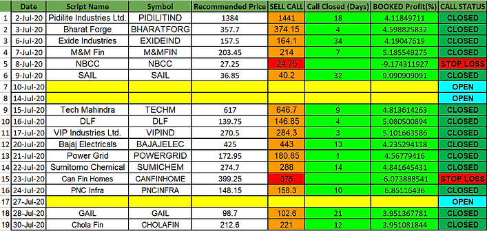 July Performance - DSRS.png