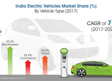Future of electric vehicles in India.