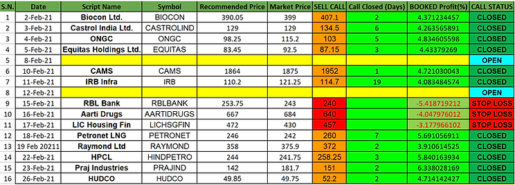 Feb 2021 Performance - Daily Stock Recom