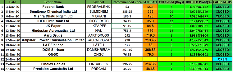 Nov Performance - Equityboxx Research.pn