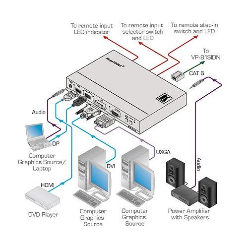 -SELECTEUR AUTO / MANUEL HDMI DVI VGA DISPLAY PORT KRAMER SID-X1 (SIDX1)