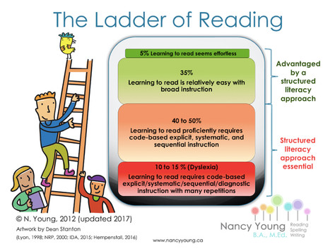 Why do some children learn to read without explicit teaching?