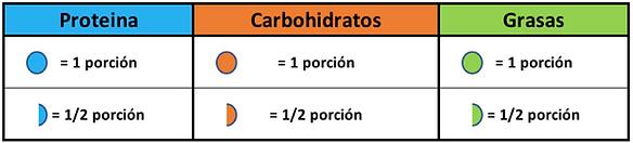 calcula macros macronutrientes