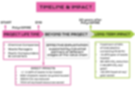 Polynspire infopacks_timeline ouline for
