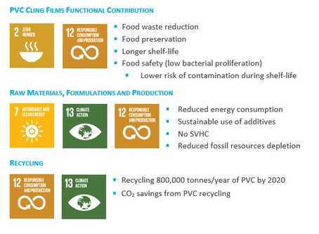 PVC cling films: enhanced sustainability, less food waste