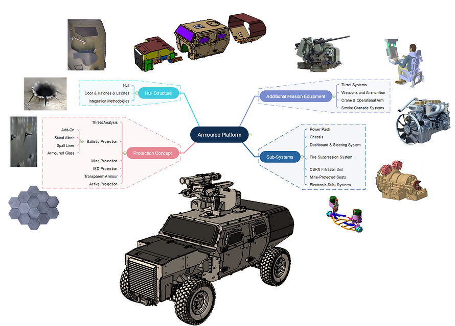 Armoured_Vehicle_Design.png