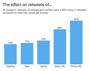 Impact of media on retweets