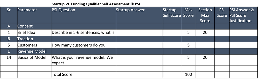 PSI's Startup Funding Scorecard before approaching Venture Capitalists