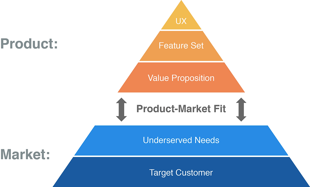 Startup product requirement ux design, feature set, value proposition, target market