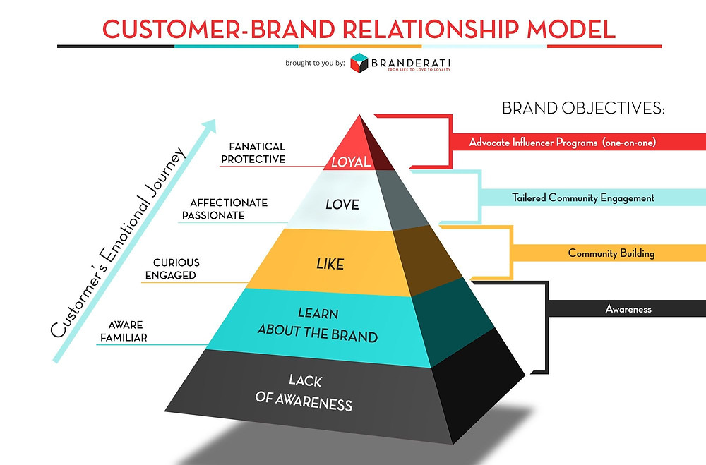 brand relationship, emotional journey of customer, startup funding