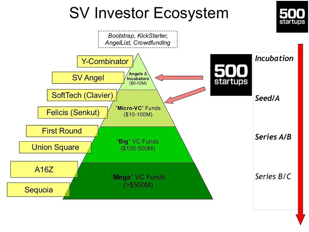 understanding startup funding venture capitalist and investors
