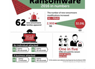 Ransomwares num crescente alarmante