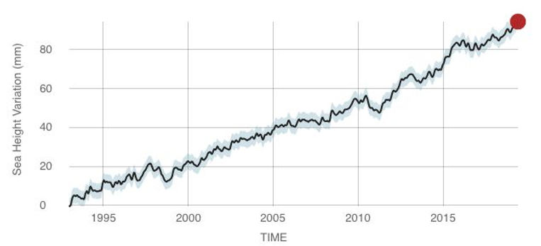 sea-level-rise-chart-2019.jpg.838x0_q80.