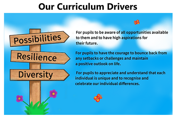 PPF - PE - Curriculum Drivers.png