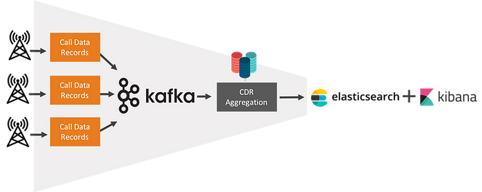 Kafka-based System for CDR Aggregation