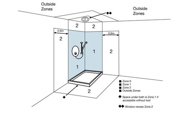 Bathroom zones explained e lighting beautiful led lighting bathroom zones explained aloadofball Choice Image