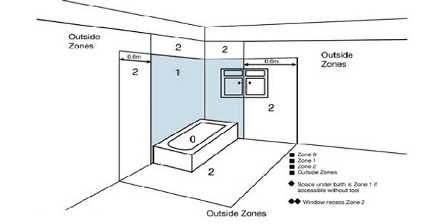 Bathroom Zones Lighting bathroom zones explained | e-lighting beautiful led lighting.