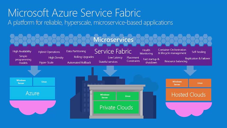 Microsoft Azure Service Fabric