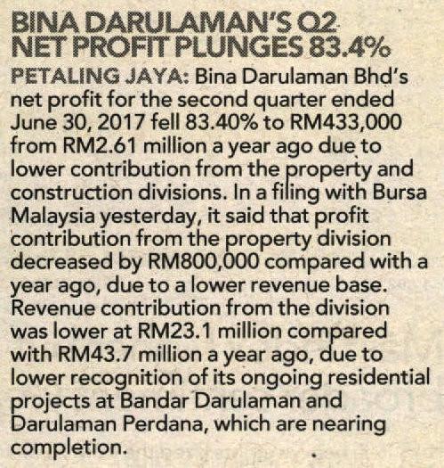 BINA DARULAMAN'S Q2 NET PROFIT PLUNGES 83.4%